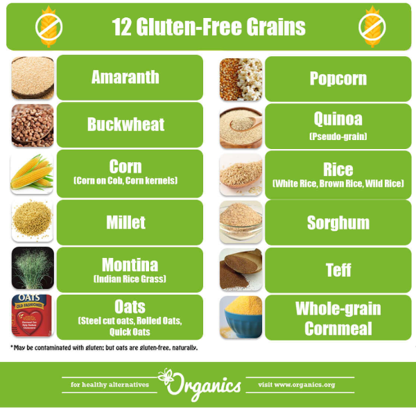 5 Most Common Gluten Foods You Need to Avoid 2