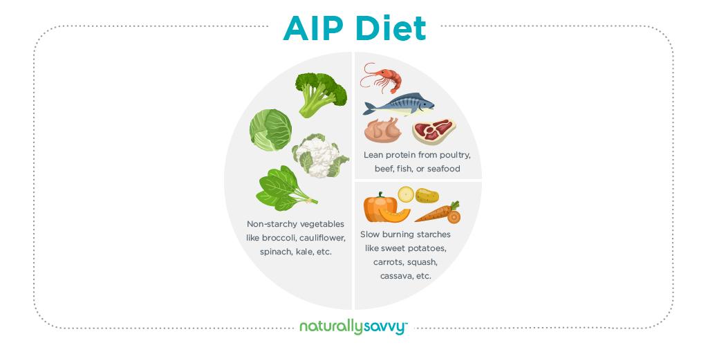 AIP Diet autoimmune protocol diet aip plate